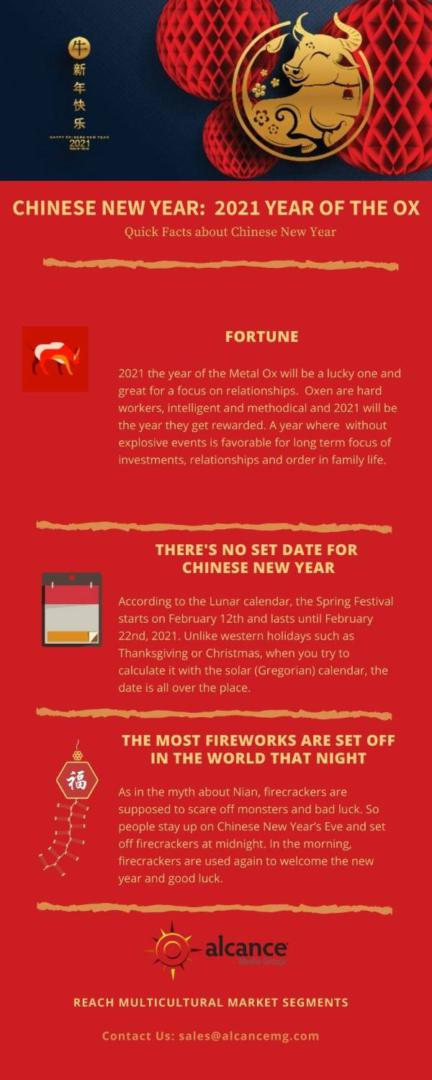 Infographic Chinese New Year 2021 Year of the Ox